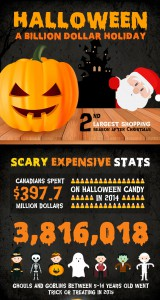 Creepy costs of Halloween; Keep Halloween spending low this year