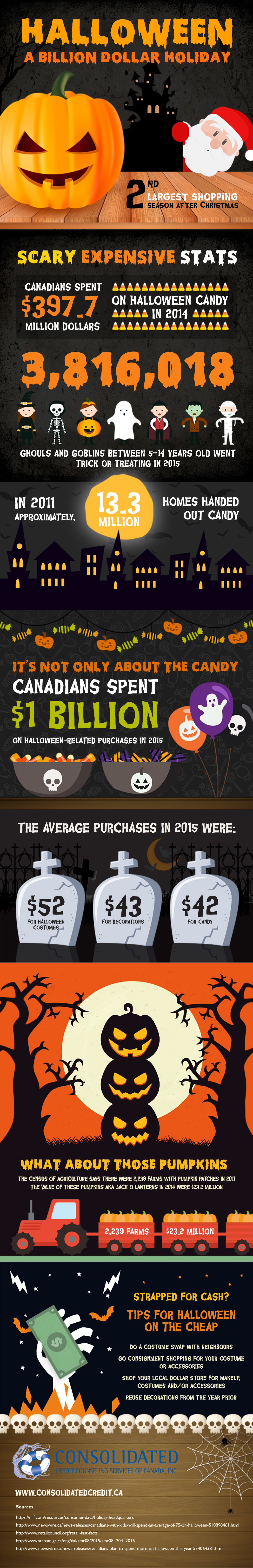 Creepy costs of Halloween