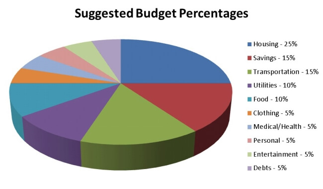 budgets, household spending, budget percentages