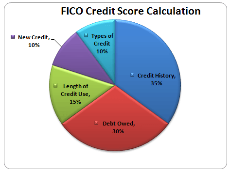 FICO Credit Score Calculation