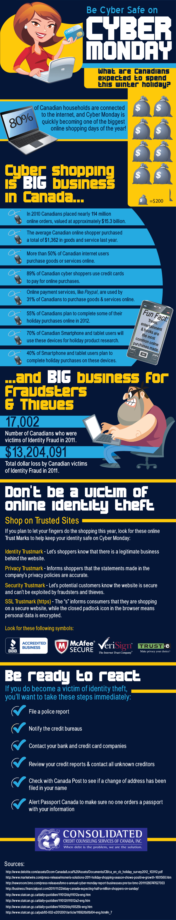 Infographic on Identity Theft: Be Cyber Safe on Cyber Monday