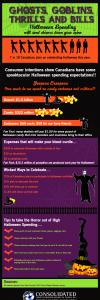 2012 Halloween Spending