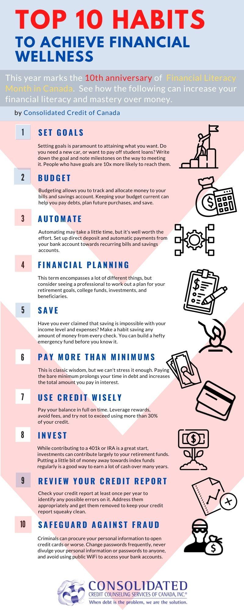 Financial Literacy Best Practices